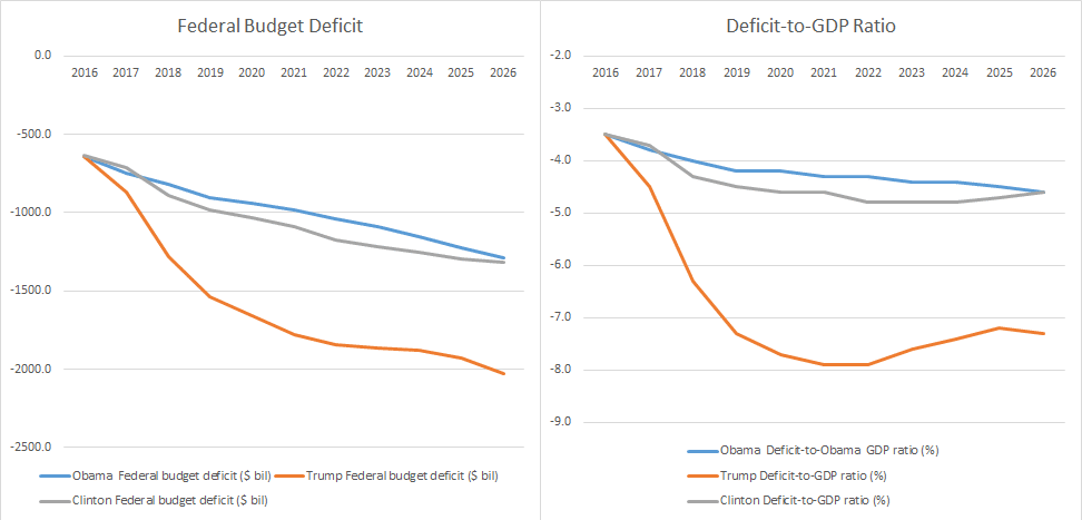 Federal Deficit & Deficit to GDP Ratio