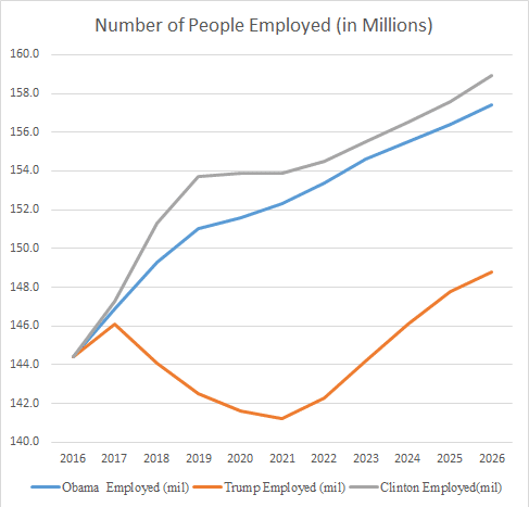Number of People Employed