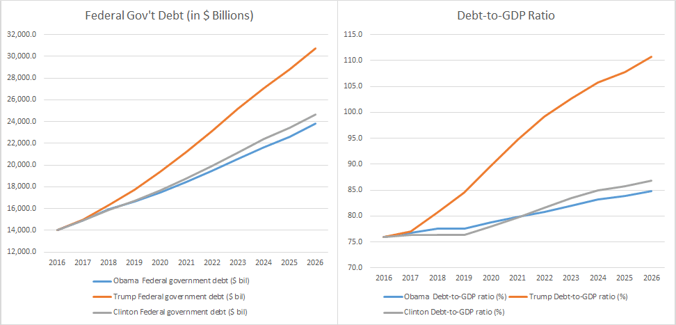 Government Debt & Debt to GDP