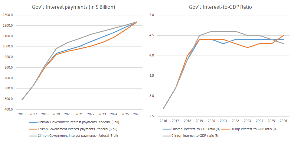 Interest Payment & Interest % to GDP